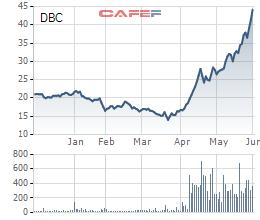 Dabaco: LNST 5 tháng đầu năm có thể đạt gần 600 tỷ đồng, vượt 30% kế hoạch năm
